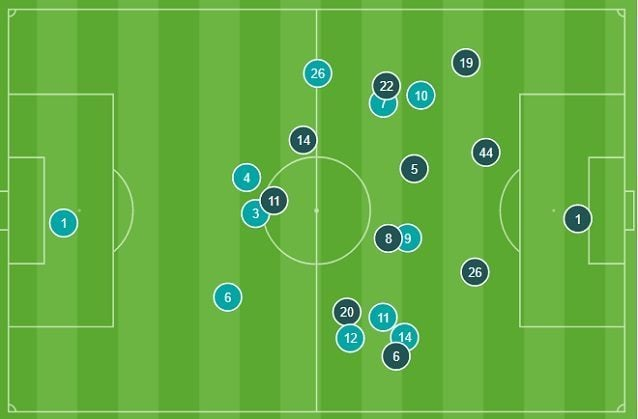 Le posizioni medie nella prima mezz'ora. Il Napoli (blu) riescono a contenere i Reds, che tengono gli attaccanti più bassi