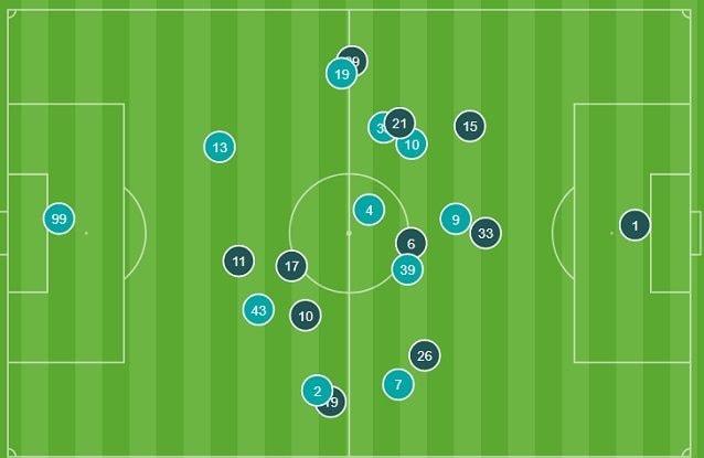Le posizioni medie del Milan (celeste) e della Lazio (blu) nel primo tempo. Il Milan crea superiorità numerica tra le linee, ma si scopre nel settore di centro–destra in difesa