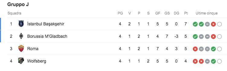 La classifica della Roma nel girone di Europa League