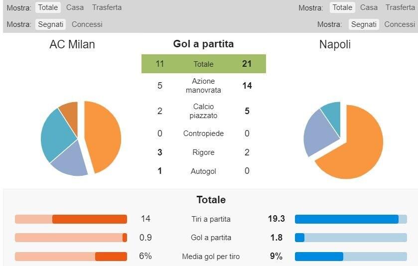 la mappa del gol delle due squadre (whoscored.com)