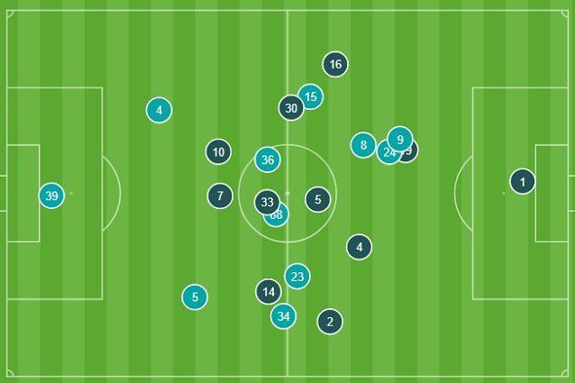 Le posizioni medie nel primo tempo. Il Torino (cerchi più chiari) aumenta la densità tra Bonucci e Cuadrado. Il Toro pressa alto, rischia di essere preso alle spalle da Cristiano Ronaldo e Dybala