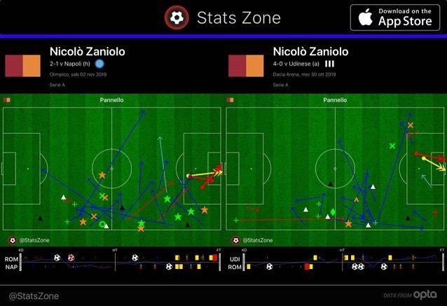 I palloni toccati e gli interventi difensivi contro Napoli e Udinese di Zaniolo (da ala con Fonseca)