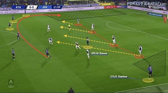Come dimostra questa azione della sfida contro l'Atalanta, la Juve stringe la linea difensiva nella zona della palla (elaborazione Total Football Analysis)