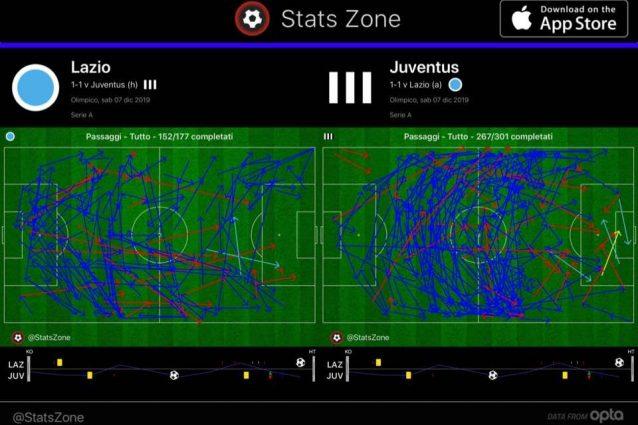 La Juve chiude il primo tempo con oltre 100 passaggi in più e una più continua presenza in attacco