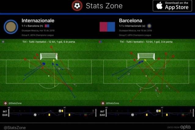 Il profilo dei tiri dopo 70 minuti evidenzia come l'Inter sia arrivata di più in area ma non abbia poi sfruttato le occasioni