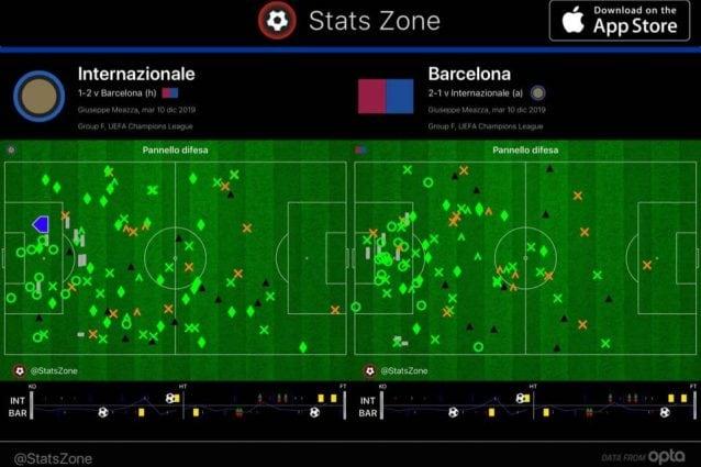 La mappa degli interventi difensivi dimostra che l'Inter ha costretto gli spagnoli a un grosso lavoro dentro la propria area. Ma evidenzia anche i pochi contrasti tentati e vinti nel corridoio centrale dai nerazzurri