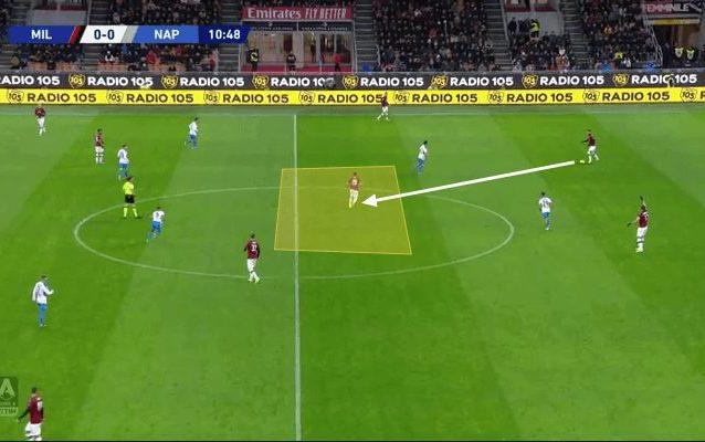 In questa situazione, nella trasferta contro il Milan, si nota un pressing non del tutto organizzato del Napoli che concede spazi e linee di passaggio (fonte: Total Football Analysis)