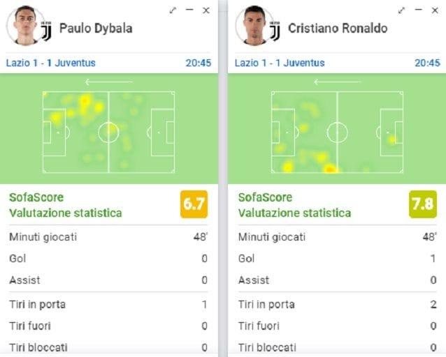 I movimenti nel primo tempo di Dybala e Cristiano Ronaldo: i due si dividono le zone di campo da occupare