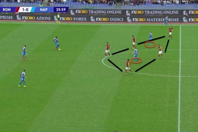 Il Milan di Gattuso impostava coinvolgendo i terzini. Nel Napoli di Ancelotti i centrali possono cercare il terzino più alto o i due centrocampisti centrali, qui schermati dal pressing della Roma