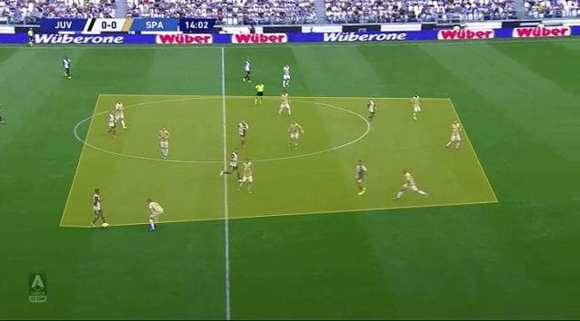 La riduzione dell'ampiezza evidente in questa circostanza, in fase di costruzione durante Juventus–Spal