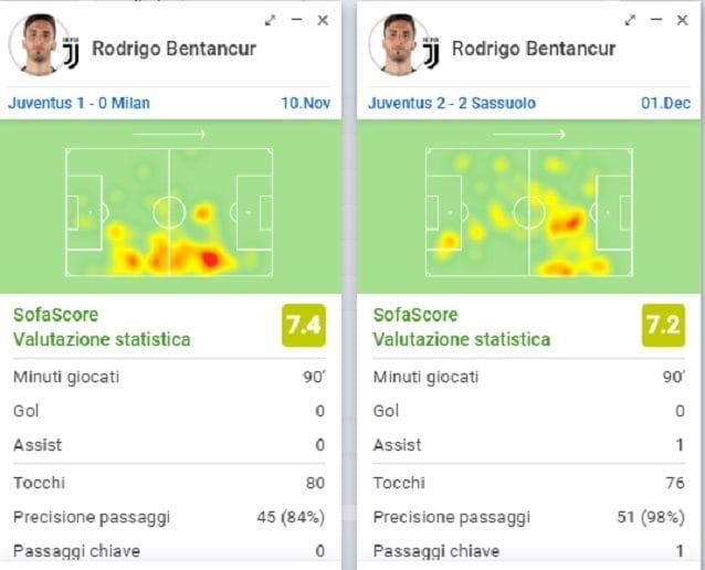 La mappa di calore che descrive le zone occupate da Bentancur nelle ultime due partite di Serie A