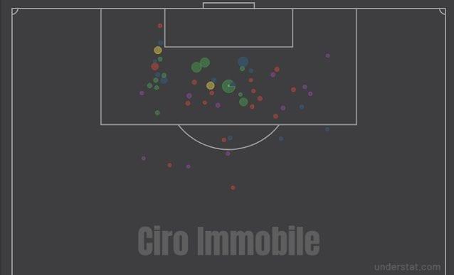 Il profilo dei tiri di Ciro Immobile in questa stagione in Serie A (fonte Understat)
