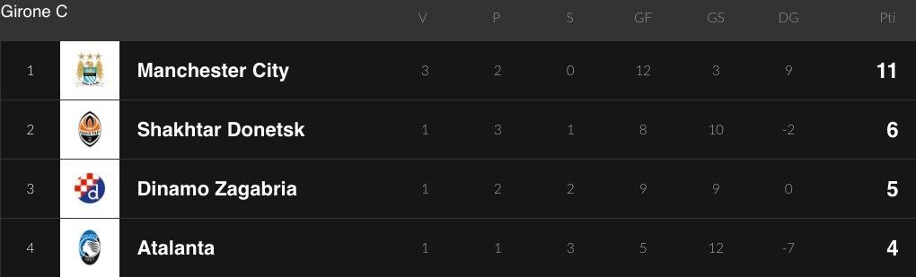 La classifica dell'Atalanta nel Girone C di Champions League