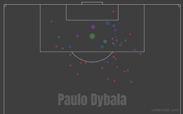 Il profilo dei tiri di Dybala