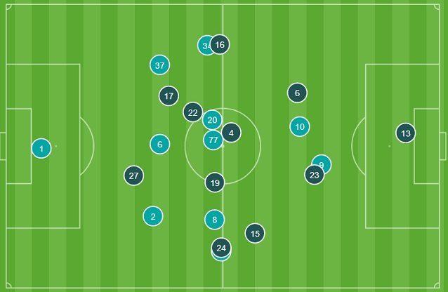 Le posizioni medie nel primo tempo di Inter (celeste) e Barcellona (blu). Si comprende perché gli uomini chiave siano Lautaro (10) e Perez (27)