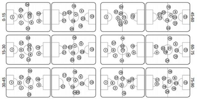 Il grafico UEFA delle posizione medie per ogni quarto d'ora. L'Inter, sempre nel riquadro di sinistra, col passar del tempo si apre, mentre il Barcellona alza il baricentro e occupa posizioni più strette. Sarà un vantaggio strategico cruciale