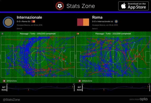 La mappa dei passaggi nel primo tempo confermano la maggior presenza territoriale della Roma