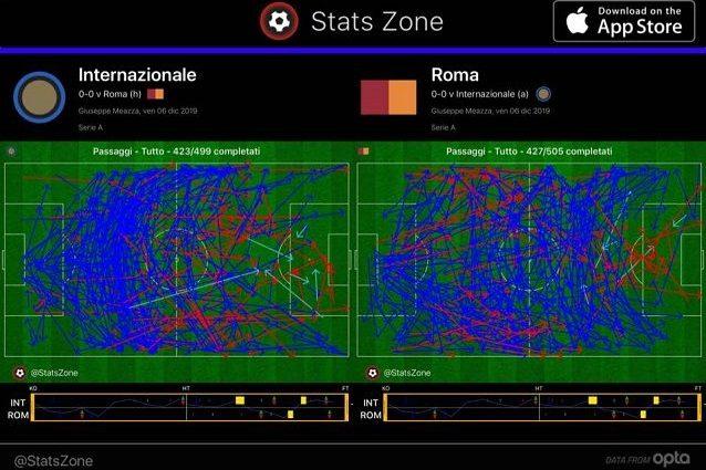 Lo schema dei passaggi dimostra la ricerca della verticalità dell'Inter negli ultimi 30 metri e anche l'efficacia delle due squadre nel proteggere la difesa: tante le frecce rosse che indicano i passaggi sbagliati o intercettati