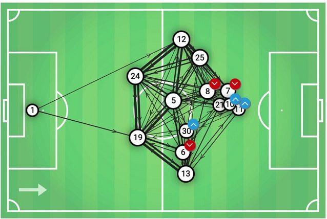 La ricerca della simmetria emerge dalla mappa dei passaggi della Juve: questa si riferisce alla sfida di Champions League a Mosca contro il Lokomotiv