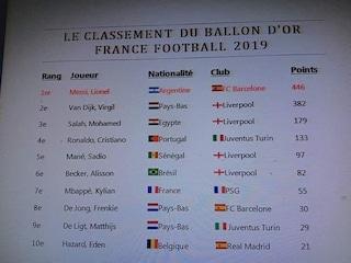 Pallone d'Oro 2019, verità o bufala: la classifica non ufficiale