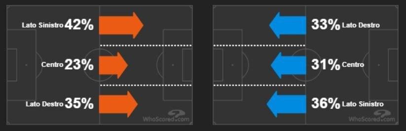 lo sfruttamento delle corsie laterali della Fiorentina (in arancio) e della Roma (in azzurro) (whoscored.com)