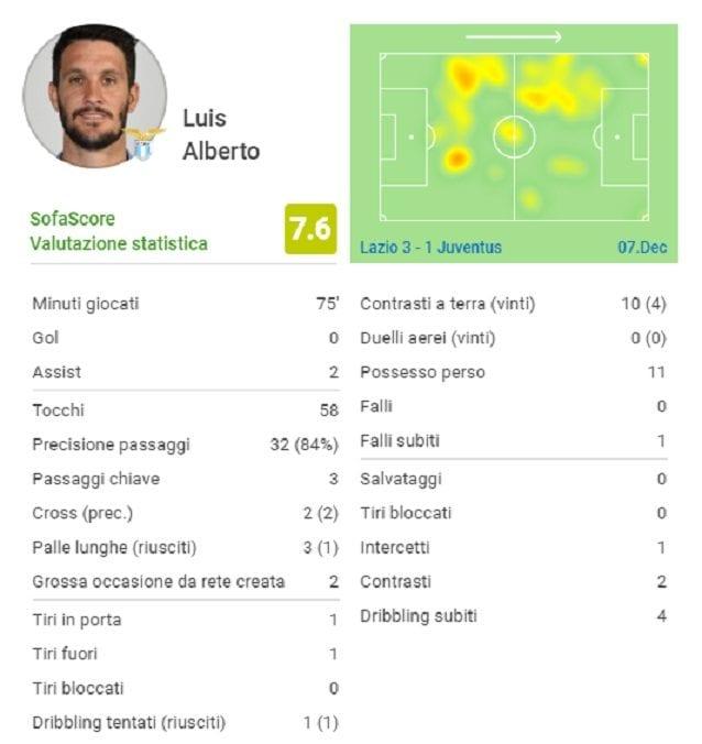 La partita di Luis Alberto contro la Juve (fonte: Sofascore)