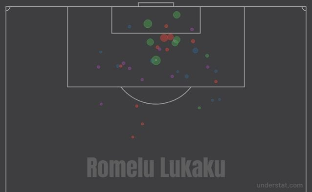 Il profilo dei tiri di Lukaku (dati Understat)