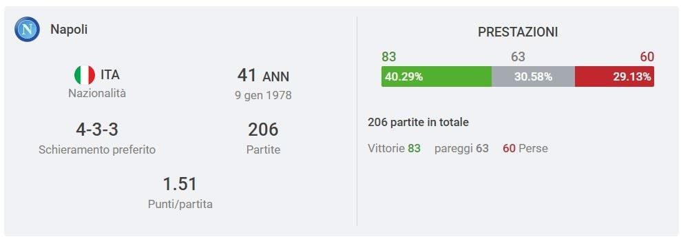 la scheda, Sofascore.com, di Gennaro Gattuso da allenatore