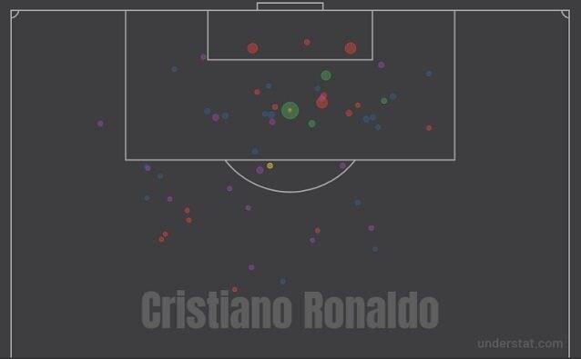 I tiri di Cristiano Ronaldo in questa stagione: rispetto all'anno scorso, la pericolosità è ridotta