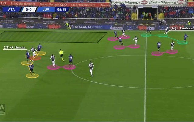 L'attenzione nella copertura su uomini e linee di passaggio in questo fotogramma da Atalanta–Juventus (elaborazione Total Football Analysis)