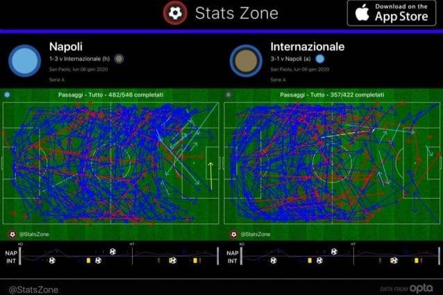 Il Napoli completa più passaggi ma è costretto a un gioco più orizzontale (La schermata racchiude i dati al minuto 80)