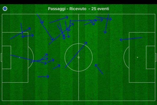 I passaggi ricevuti da Tonali contro la Lazio confermano come occupi la zona di centro–sinistra