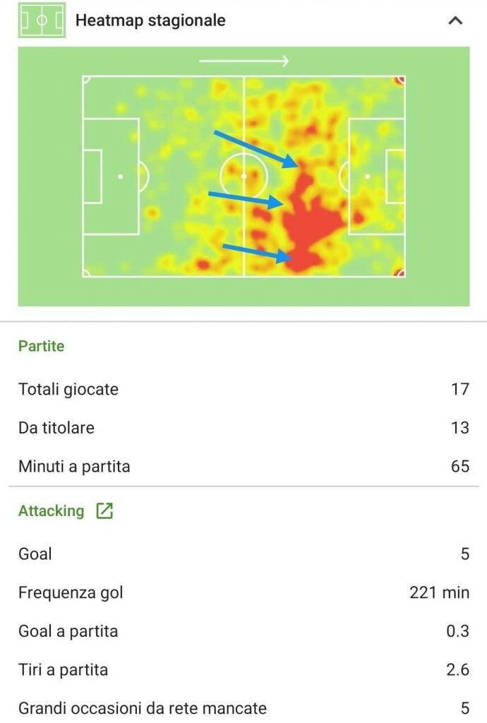 la posizione media di Dybala nelle prime 17 partite di Serie A sin qui disputate (Sofascore.com)