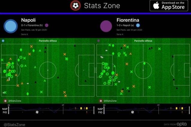 Gli interventi difensivi di Napoli e Fiorentina. I viola aspettano dietro, molto coperti, e ripartono