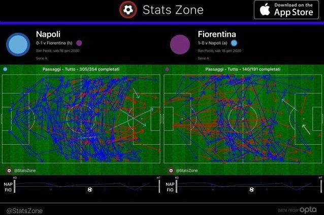 I passaggi di Napoli e Fiorentina nel primo tempo