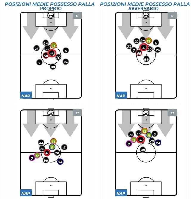 Le posizioni medie di Demme nel match con la Lazio (legaseriea.it)