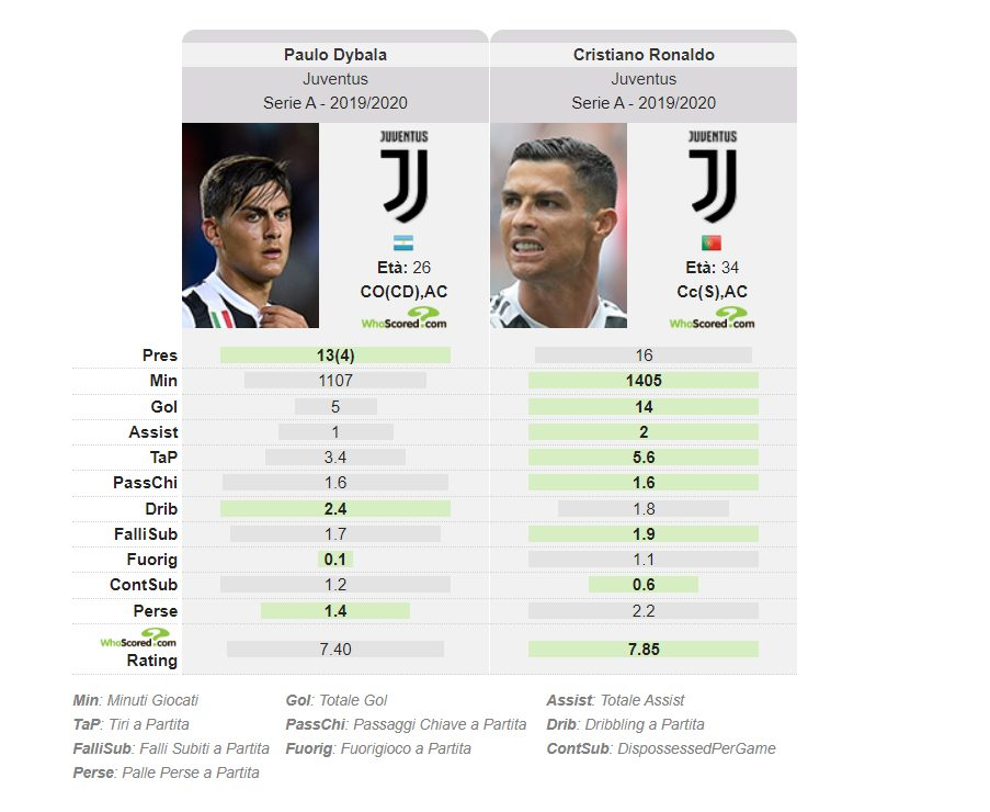 il confronto in campionato fra Dybala e CR7 (whoscored.com)