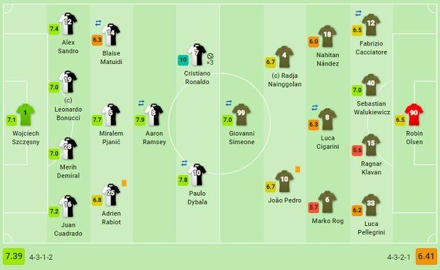 Le formazioni iniziali di Juventus–Cagliari (fonte SofaScore)