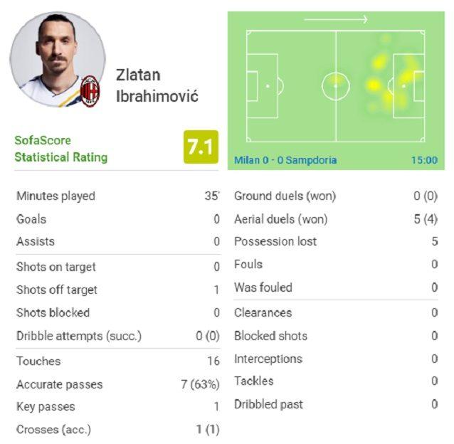 La partita di Ibrahimovic nella schermata Sofascore
