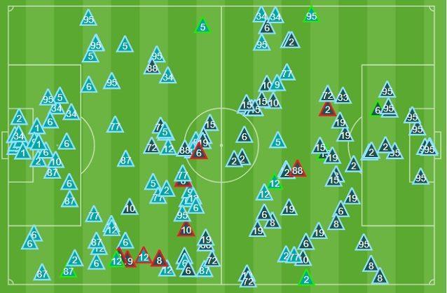 Gli interventi difensivi dopo due terzi di gara. L'Inter (chiari) è efficace nella protezione dell'area, l'Atalanta attacca molto dal lato di Candreva