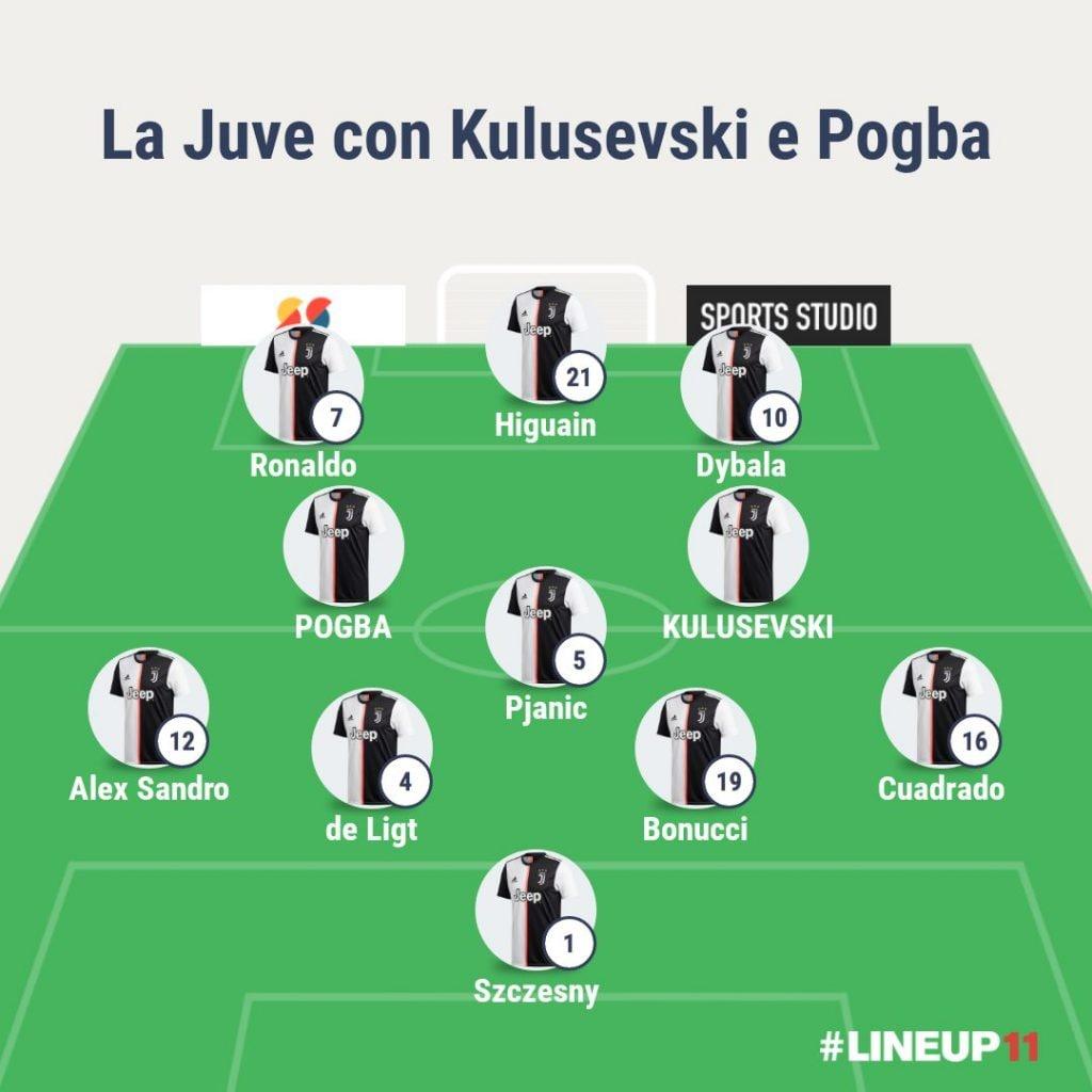 Kulusevski e Pogba mezzeali nel 4–3–3