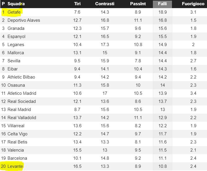 la classifica dei falli in Liga secondo il portale whoscored.com