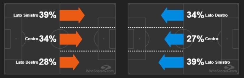Lo sviluppo del gioco sulle corsie laterali. Inter, a sinistra, Atalanta a destra. (whoscored.com)