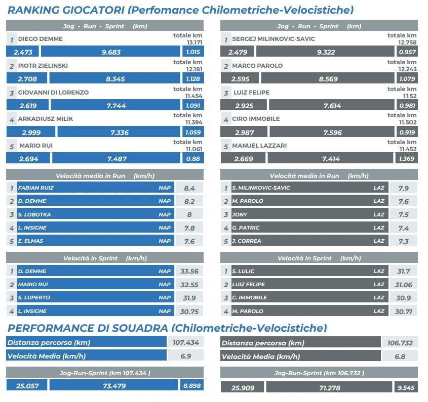 Ranking giocatori (performance chilometriche–velocistiche) (legaseriea.it)