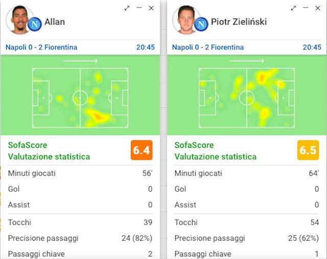I numeri in partita di Allan e Zielinski (Sofascore)