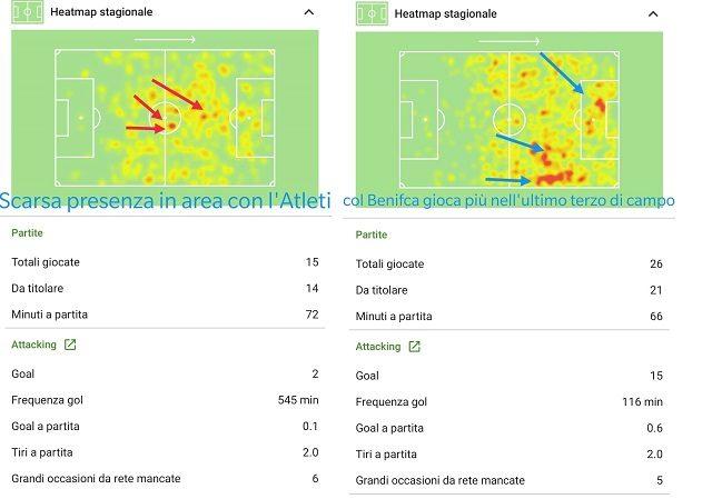 la differente posizione in campo di Joao Felix. A sinistra, quella con l'Atleti, a destra quella col Benfica. (sofascore.com/dati rilevati in match di Liga e Primeira Liga)