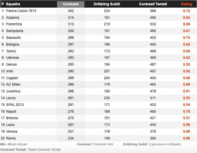 La Sampdoria nella top 5 delle squadre di A che vincono più contrasti (Whoscored)