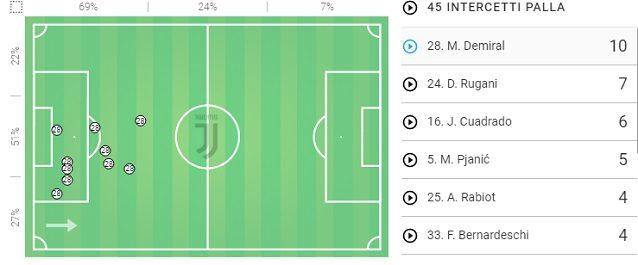 La mappa degli intercetti di Demiral durante Bayer Leverkusen–Juve. Si nota come vada a cercarsi il pallone anche in posizioni avanzate (fonte: Wyscout)