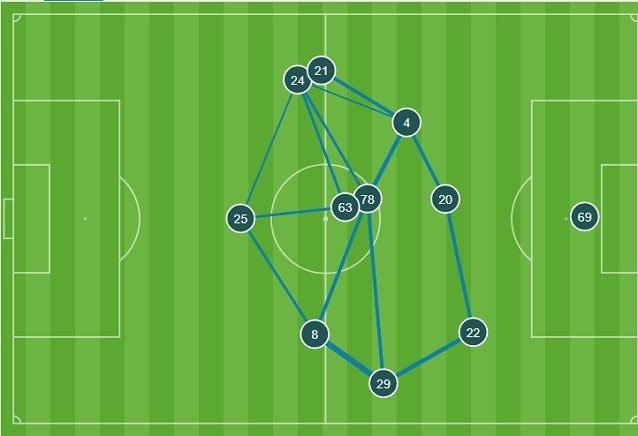 La maggiore simmetria nella circolazione del pallone della Fiorentina