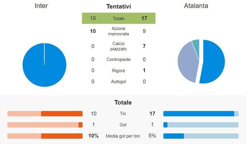 i tentativi di Inter e Atalanta (whoscored.com)